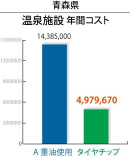 青森県温泉施設年間コスト