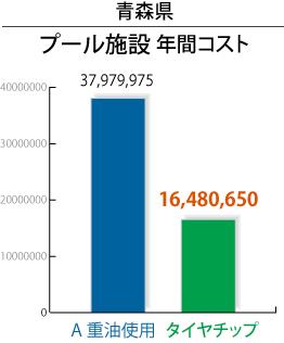 青森県プール施設年間コスト
